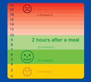 blood sugar value normal
